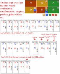 Bazi Four Pillars Of Destiny Bazi Calculator Feng Shui