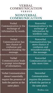 verbal vs nonverbal communication essays formatting secure  identify barriers to effective communication essay