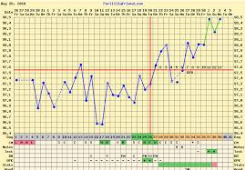 Positive Bbt Charts My Bfp Chart I Have A Hormonal Imbalance And Rocky Temps