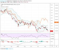 Gold Price Chart Topside Breakout Mirrors Collapsing Yields