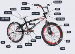 similiar basic bike parts diagram keywords basic bike parts diagram basic image about wiring diagram and