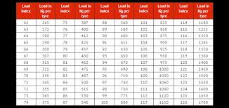Tyre Speed And Load Ratings Toowoomba Big Moose Tyre Track
