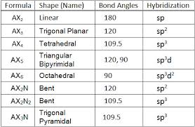 What Mode Of Hybridization Is Associated With Each Of The