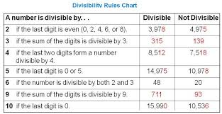 Divisibility Rules Chart Pdf Rules For Signed Numbers Pdf