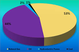Mongolia Religion Pie Chart File Total Energy Consumption In Iran En 2007 Png