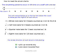 Uncommon Acoustic Guitar Strum Patterns Chart Acoustic