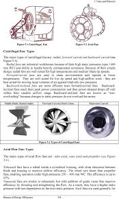 Centrifugal Blower Design Calculation Pdf 5 Fans And Blowers 5 1 Introduction 5 2 Fan Types Pdf