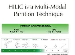 Hplc Principle High Performance Liquid Chromatography Wikipedia