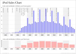 Ipod Size Chart File Ipod Sales Per Quarter Svg Wikimedia Commons
