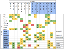 Emerald Type Chart Touhoumon Type Chart Reformatted V1 3 Can Be Improved