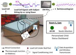 sensors full text sensing technologies for autism no