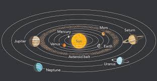 Image result for orbit of neptune