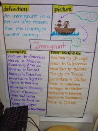 Example Of Frayer Model Frayer Model Vocabulary Instruction Social Studies Success