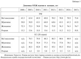 Проблемы трудовых ресурсов России Экономика в примерах и  Проблема инновационного потенциала трудовых ресурсов