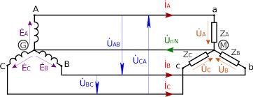 Генератор переменного тока Википедия К трёхфазному генератору соединение звездой подключена активная нагрузка соединение звездой