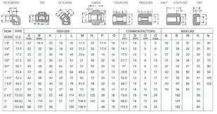Threaded Pipe Fitting Dimensions Chart Steel Pipe Elbows Dimensions Shreejigroup Co