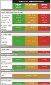 Steroid Equivalency Chart Inhaled Corticosteroids Managing Side Effects Learning