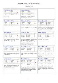 Greek Tenses Chart Dr Kim Blog Human Transformation A Greek Verb Chart