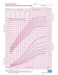 Who Percentile Charts Growth Chart Child From Birth To 20 Years Boys And Girls
