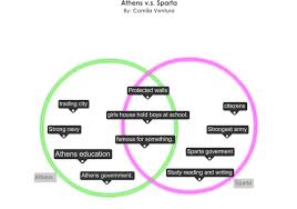 compare athens and sparta venn diagram all about repair and compare athens and sparta venn diagram athens and sparta venn diagram images compare