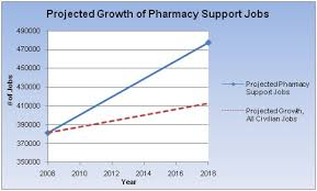 Job Chart Of Pharmacist Pharmacy Tech Field Projected For Rapid Growth