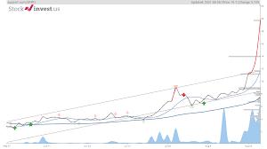Sprt stock price (nasdaq), forecast, predictions, stock analysis and support.com news. Egs8g5wj10hkfm