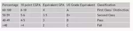 10 Pt Grading Scale Chart How To Convert A 10 Point Cgpa To A 4 Point Gpa Quora
