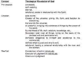 1 Analysis And Synthesis Of Genesis Bible Org