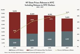 New York State Child Support Percentage Chart State Of The Homeless 2018 Coalition For The Homeless