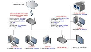 solved home network setup help motorola linksys linksys solved home network setup help motorola linksys linksys community