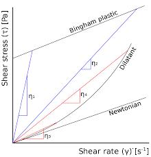 Viscosity Cup Comparison Chart Apparent Viscosity Wikipedia