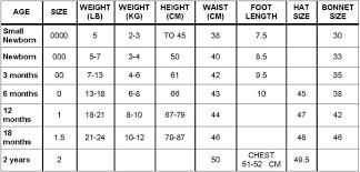 Female Size Chart Australia Tuppence Baby Clothes And Toddler Wear Size Chart Baby