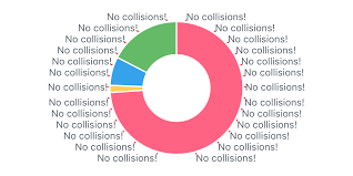 Labeling Pie Charts Without Collisions Rob Crocombe