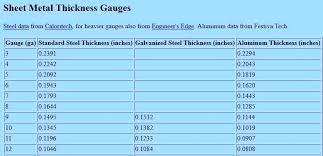 Sheet Steel Gauge Chart How Thick Is 22 Gauge Sheet Metal Andreaduque Co