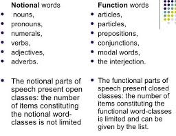 Functional Words List Downloadable List Figure 1 Restaurant Signs And Word