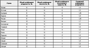 Сравнение демографии в странах Европы Реферат страница  В первую подгруппу входят страны где еще сохраняется довольно благоприятная демографическая обстановка для которой характерны по крайней мере