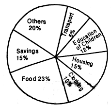 The Following Pie Chart Shows The Monthly Expenditure Of A