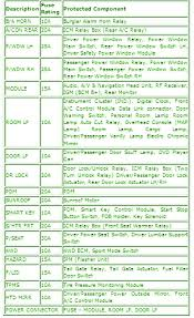 2013 kia sorento wiring diagram astartup 2013 kia sorento fuse box diagram at Kia Sorento Fuse Box Layout