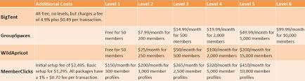 Membership List Template Top 10 Free And Open Source Political Campaign Software Options