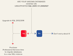sql server 2008 in order to move ahead