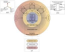 Taxonomy And Deployment Framework For Emerging Pervasive