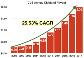 Can You Get A Doctors Note From Cvs Cvs Health The Forgotten Dividend Growth Stock Cvs Health