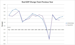 Obamanomics Recovery Compared To A Free Market Recovery