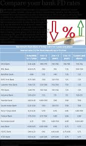 Bank Fixed Deposit Fd Rates Compared Hdfc Bank Vs Icici