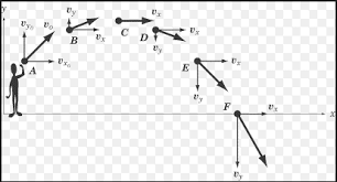 Projectile Motion Definition Types Equations With Examples