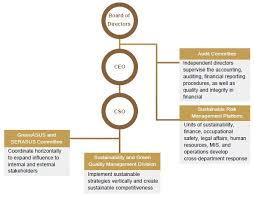 Asus Corporate Social Responsibility