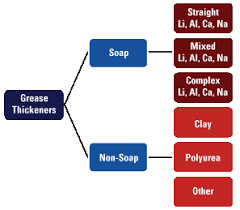 Grease Grades Chart Grease Basics Efficient Plant