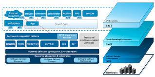 Cloud Architecture How Openpower Consortium Will Help Shape The Open Cloud Cloud