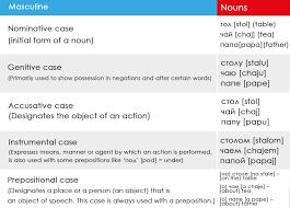 Russian Grammar 101 Lingq Language Learning Blog