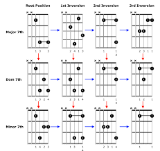 advanced guitar chords how to play advanced sounding chords on your acoustic guitar